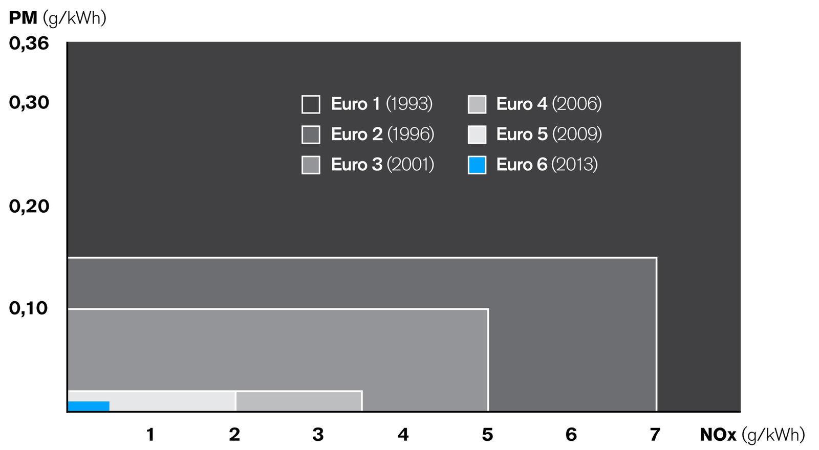 Euro 6 regulation for automotive explained